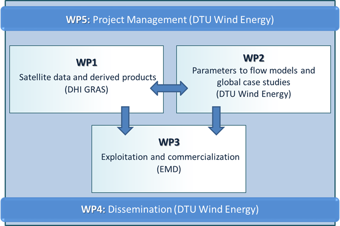 The project is organized into five work packages (WPs). WP1 and WP2 are technical